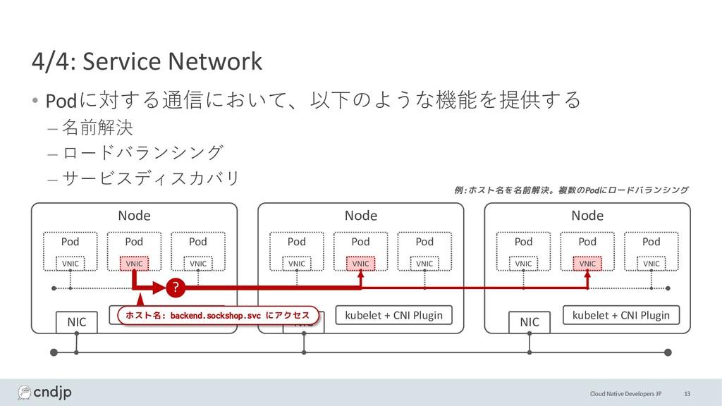 Cloud Native Developers JP Node Node Node NIC N...