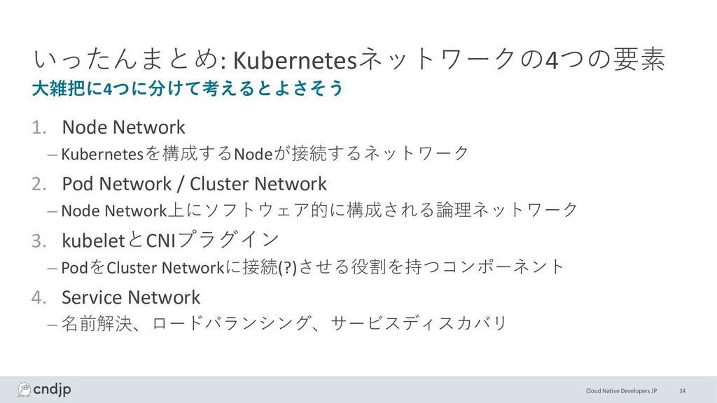 Cloud Native Developers JP いったんまとめ: Kubernetesネ...