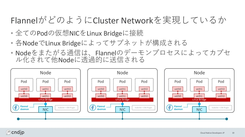 Cloud Native Developers JP FlannelがどのようにCluster...