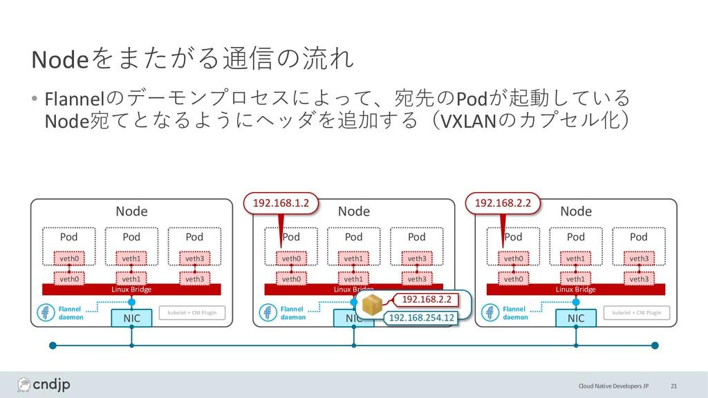 Cloud Native Developers JP Nodeをまたがる通信の流れ • Fla...