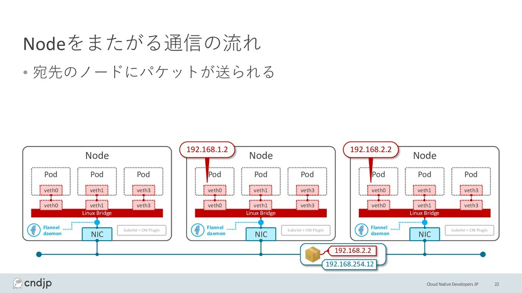 Cloud Native Developers JP Nodeをまたがる通信の流れ • 宛先の...