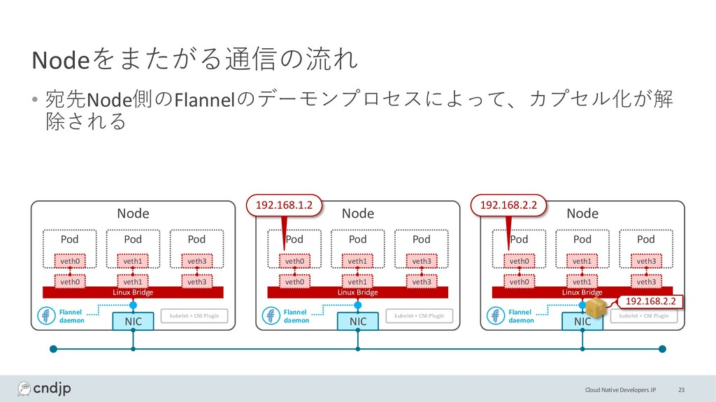 Cloud Native Developers JP Nodeをまたがる通信の流れ • 宛先N...