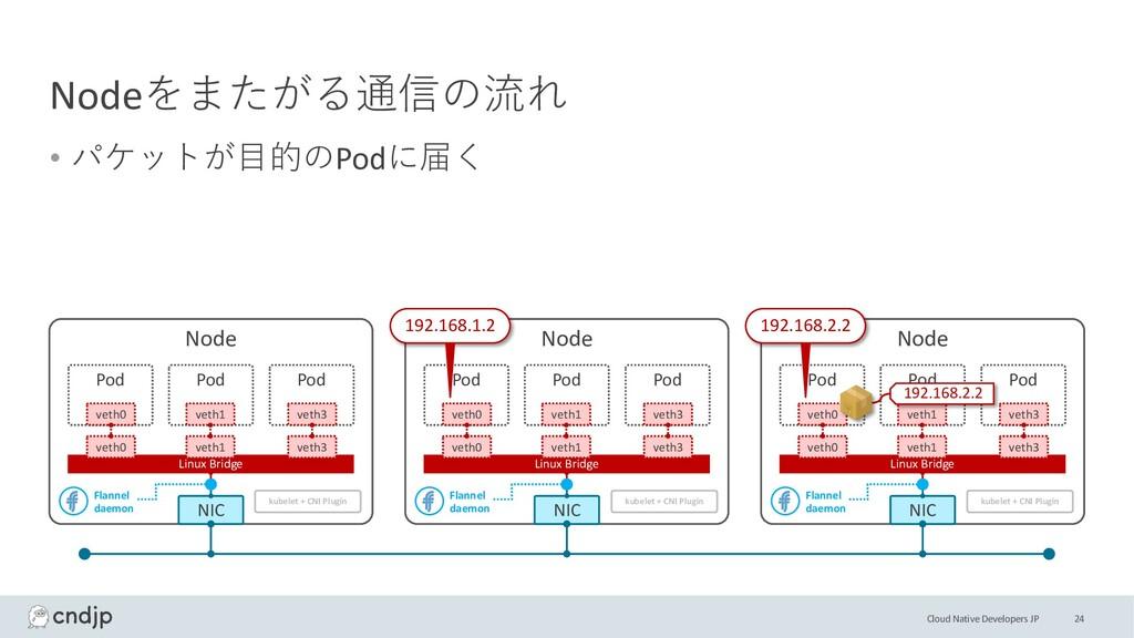 Cloud Native Developers JP Nodeをまたがる通信の流れ • パケッ...