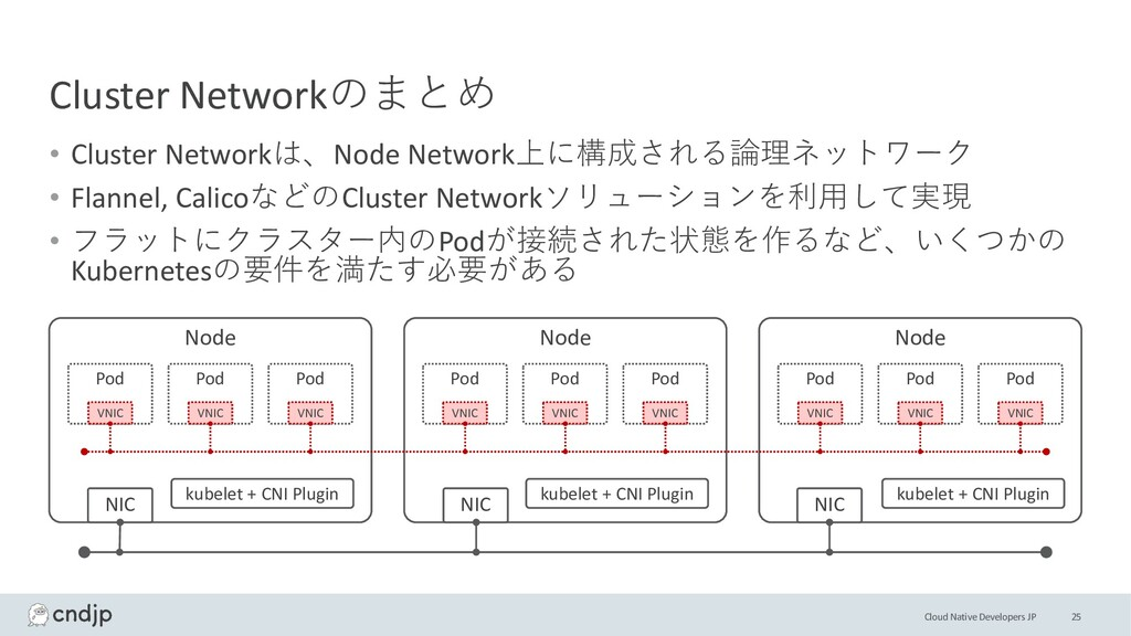Cloud Native Developers JP Cluster Networkのまとめ ...