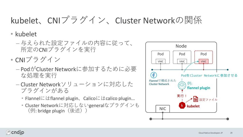 Cloud Native Developers JP kubelet、CNIプラグイン、Clu...