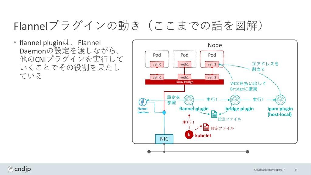 Cloud Native Developers JP Flannelプラグインの動き(ここまで...