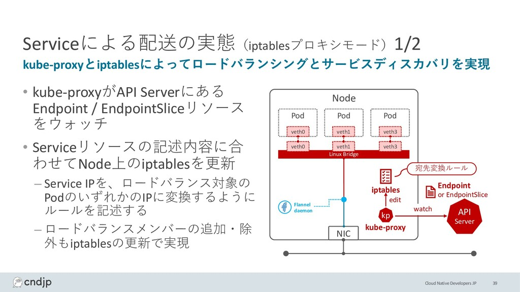 Cloud Native Developers JP Serviceによる配送の実態(ipta...