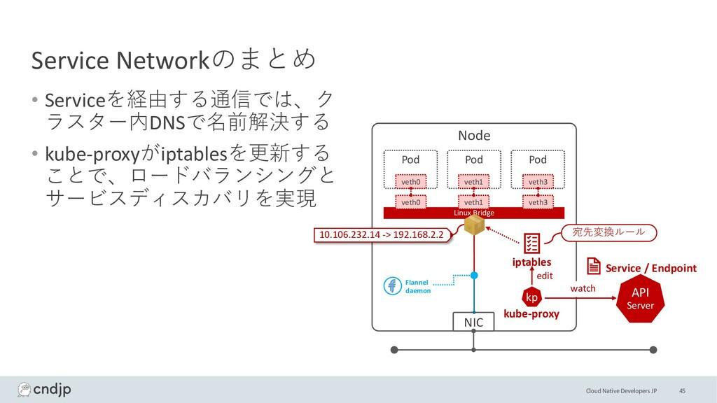Cloud Native Developers JP Service Networkのまとめ ...