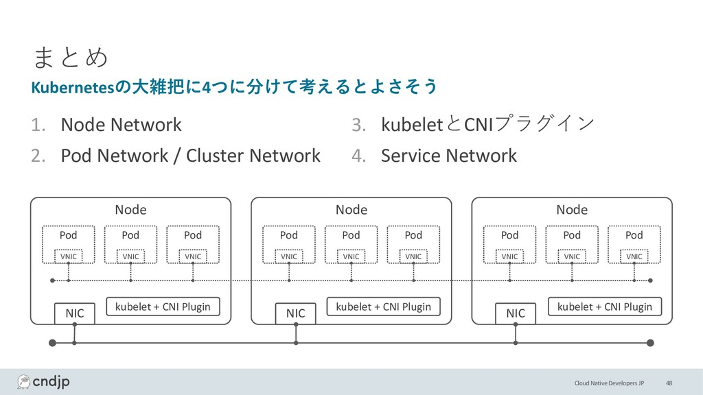 Cloud Native Developers JP まとめ 1. Node Network ...