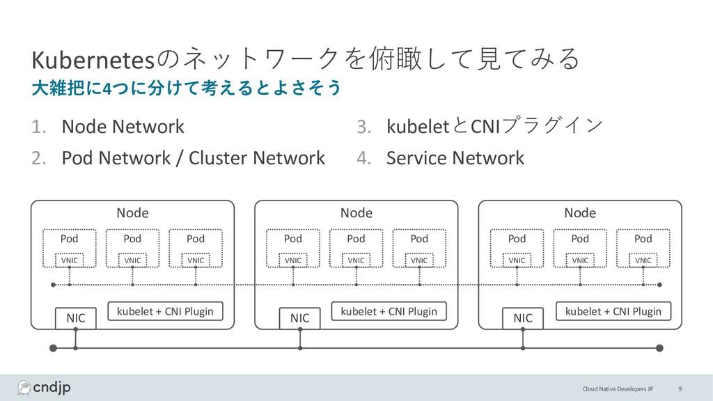 Cloud Native Developers JP Kubernetesのネットワークを俯瞰...