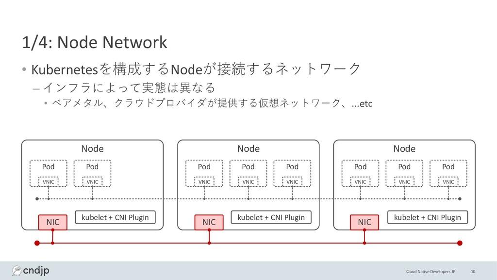 Cloud Native Developers JP 1/4: Node Network • ...