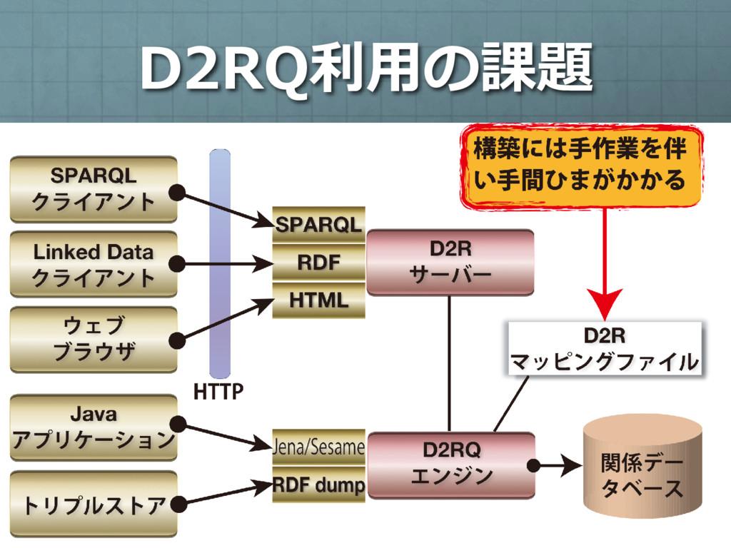 D2RQ利⽤の課題