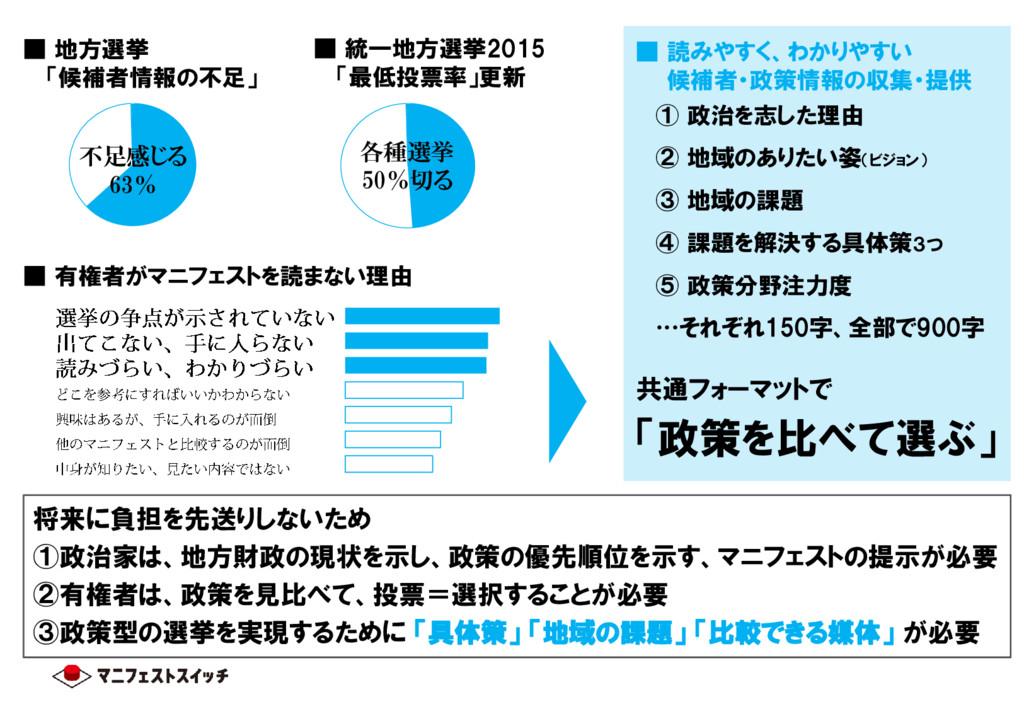 ■ 地方選挙 「候補者情報の不足」 不足感じる 63% ■ 統一地方選挙2015 「最低投票率...