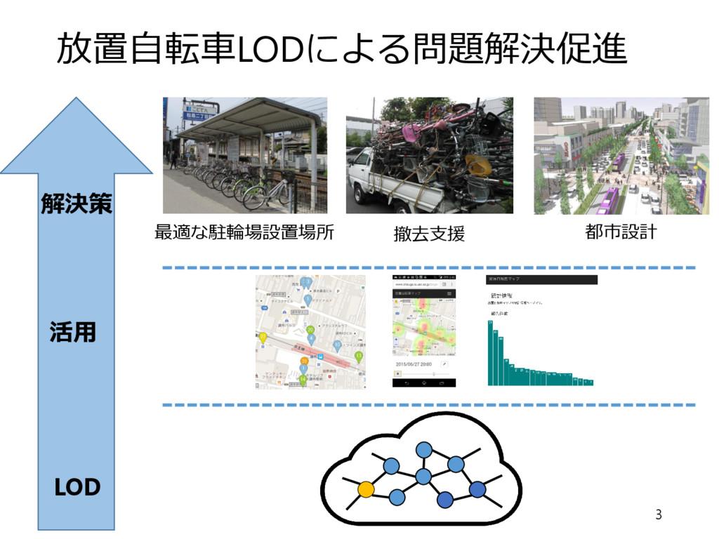 放置⾃転⾞LODによる問題解決促進 3 最適な駐輪場設置場所 都市設計 撤去⽀援 LOD 活⽤...