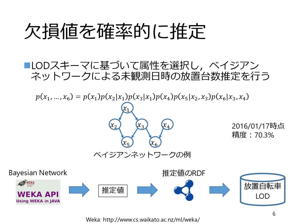 """⽋損値を確率的に推定 6 """"LODスキーマに基づいて属性を選択し,ベイジアン ネットワークによ..."""
