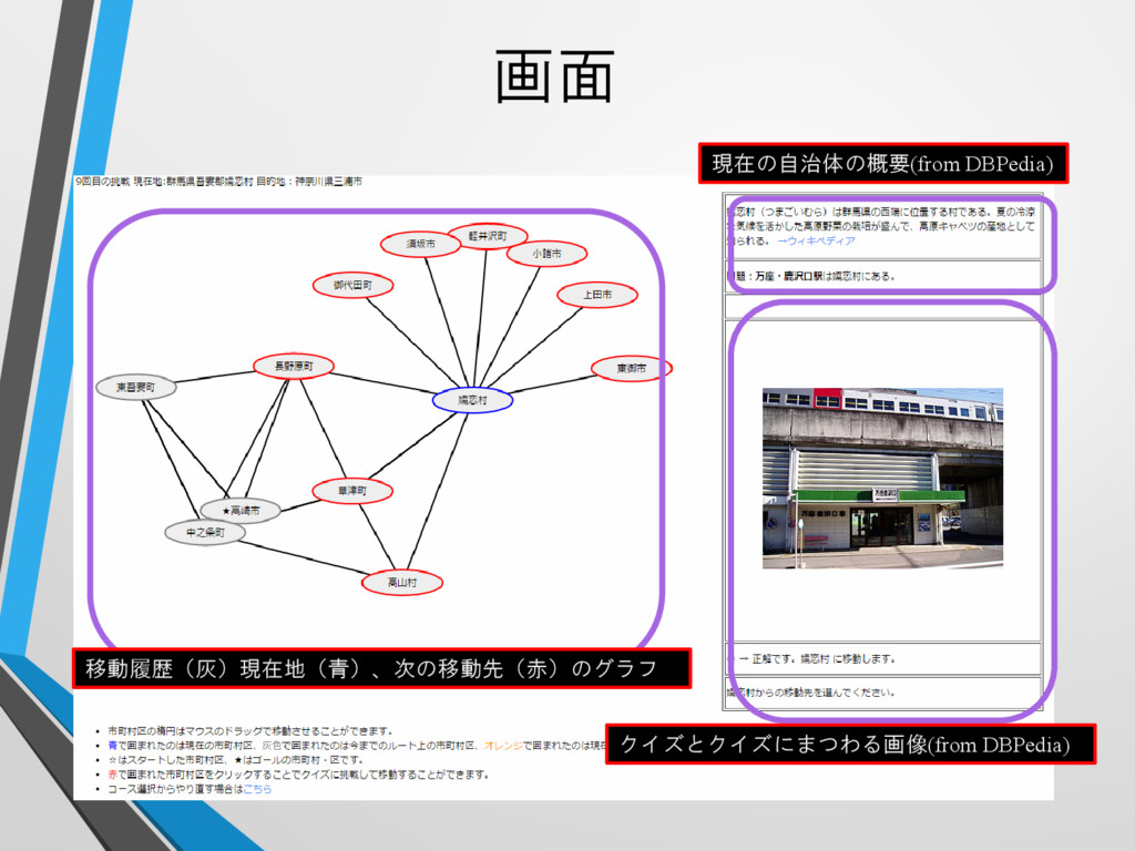 画面 現在の自治体の概要(from DBPedia) クイズとクイズにまつわる画像(from ...