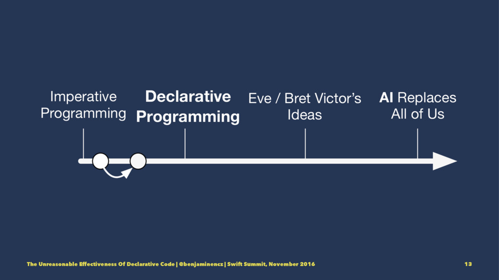 The Unreasonable Effectiveness Of Declarative C...