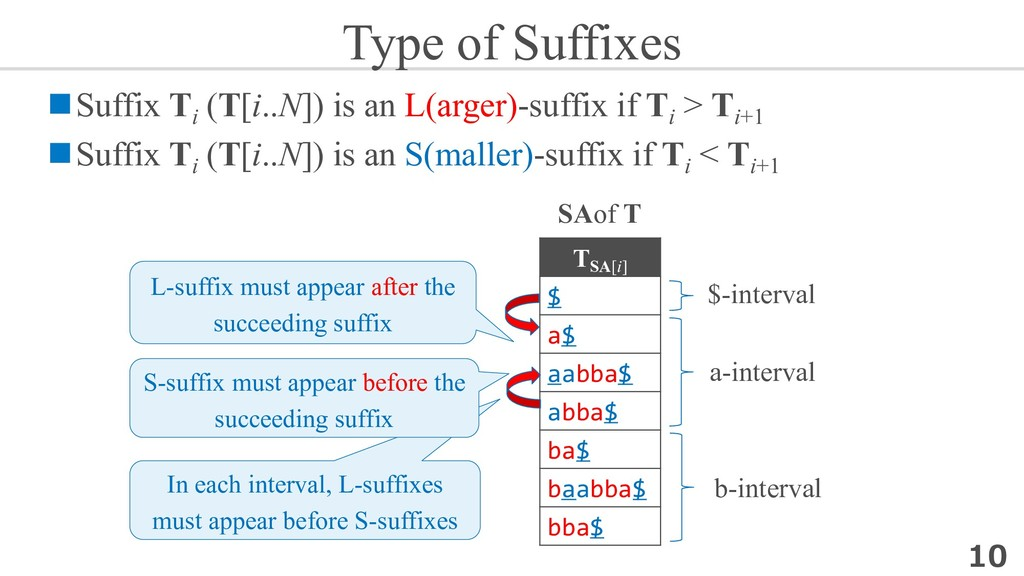 Type of Suffixes nSuffix Ti (T[i..N]) is an L(a...