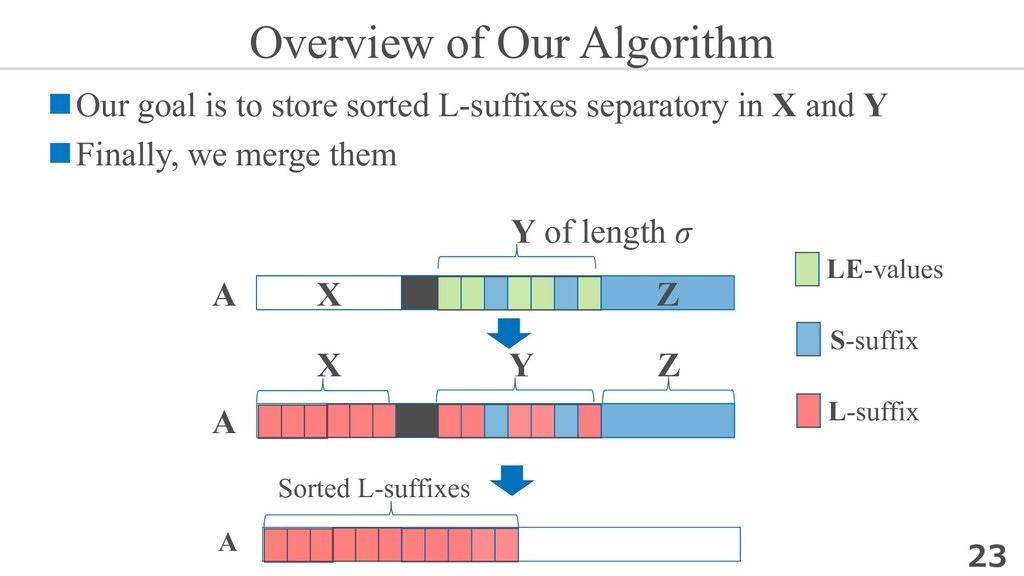 Overview of Our Algorithm nOur goal is to store...