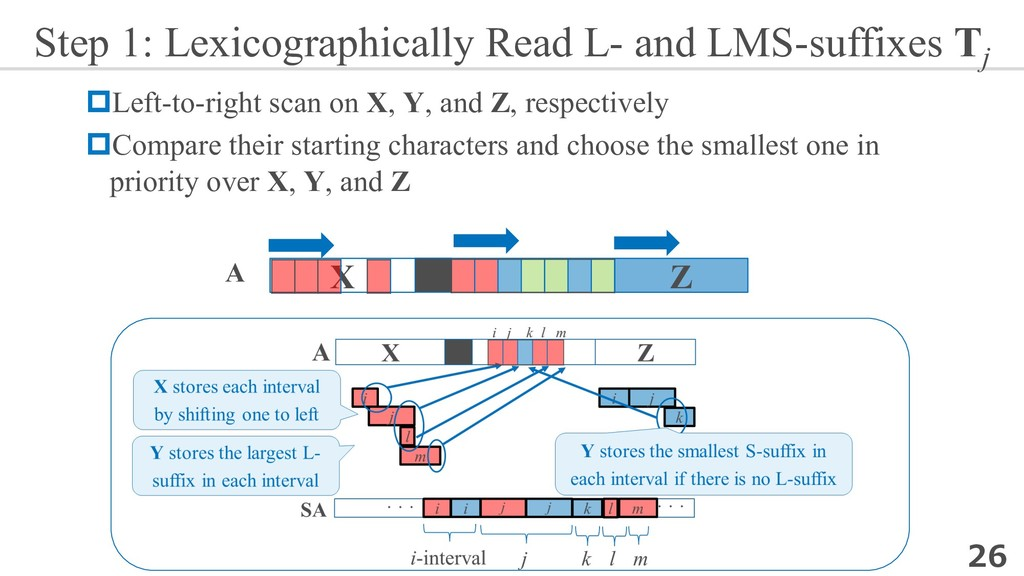 Step 1: Lexicographically Read L- and LMS-suffi...