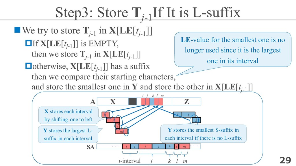 Step3: Store Tj-1 If It is L-suffix nWe try to ...