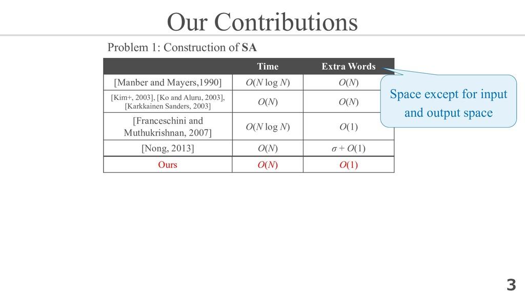 Our Contributions Time Extra Words [Manber and ...