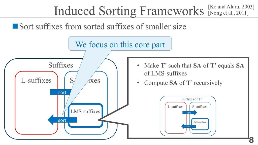 Induced Sorting Frameworks nSort suffixes from ...