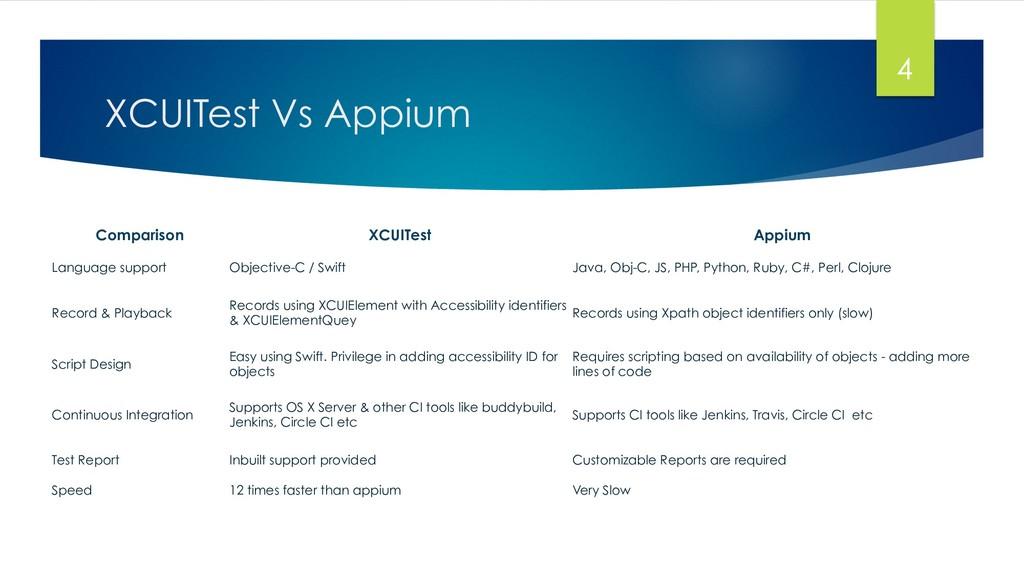 XCUITest Vs Appium 4 Comparison XCUITest Appium...