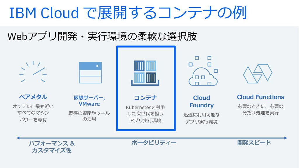 Web°∏πlm'öt… -áàÚOPâ IBM Cloud øälµ∂¬TiO-ã jZkl...