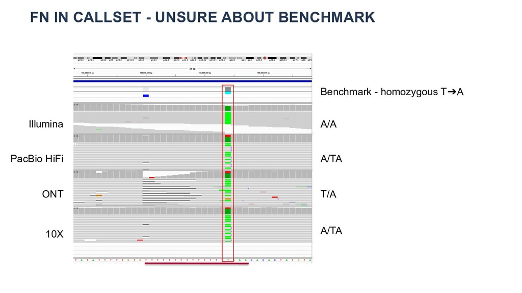 FN IN CALLSET - UNSURE ABOUT BENCHMARK Benchmar...