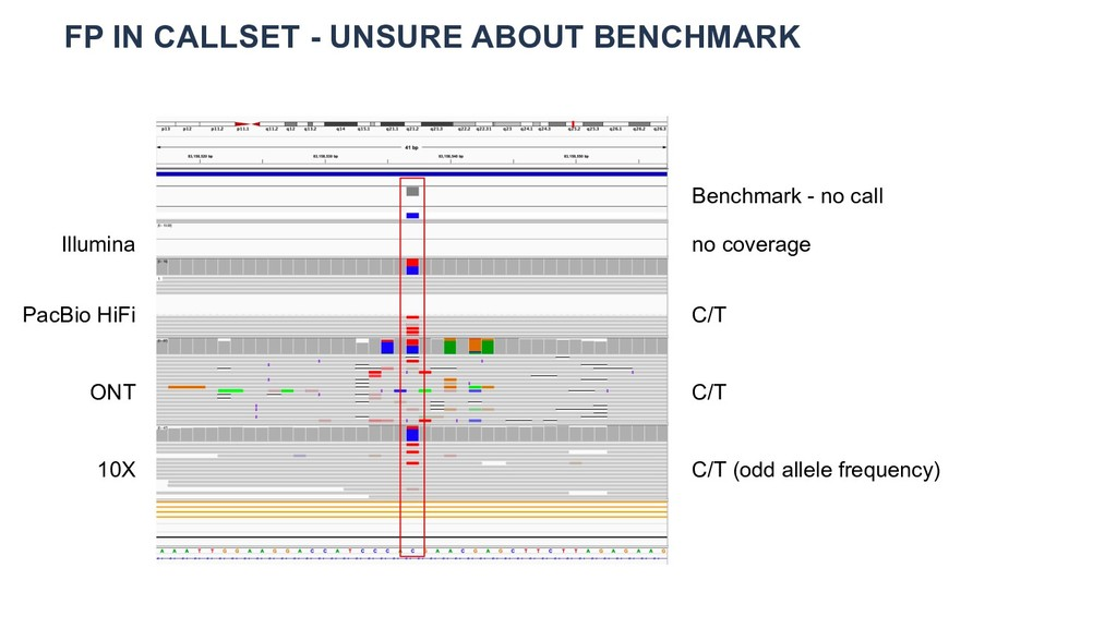 FP IN CALLSET - UNSURE ABOUT BENCHMARK Illumina...