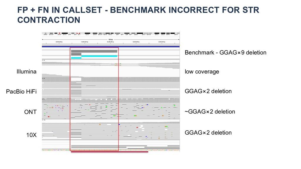 Illumina FP + FN IN CALLSET - BENCHMARK INCORRE...