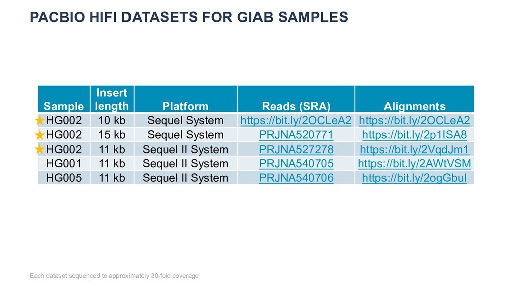 PACBIO HIFI DATASETS FOR GIAB SAMPLES Each data...
