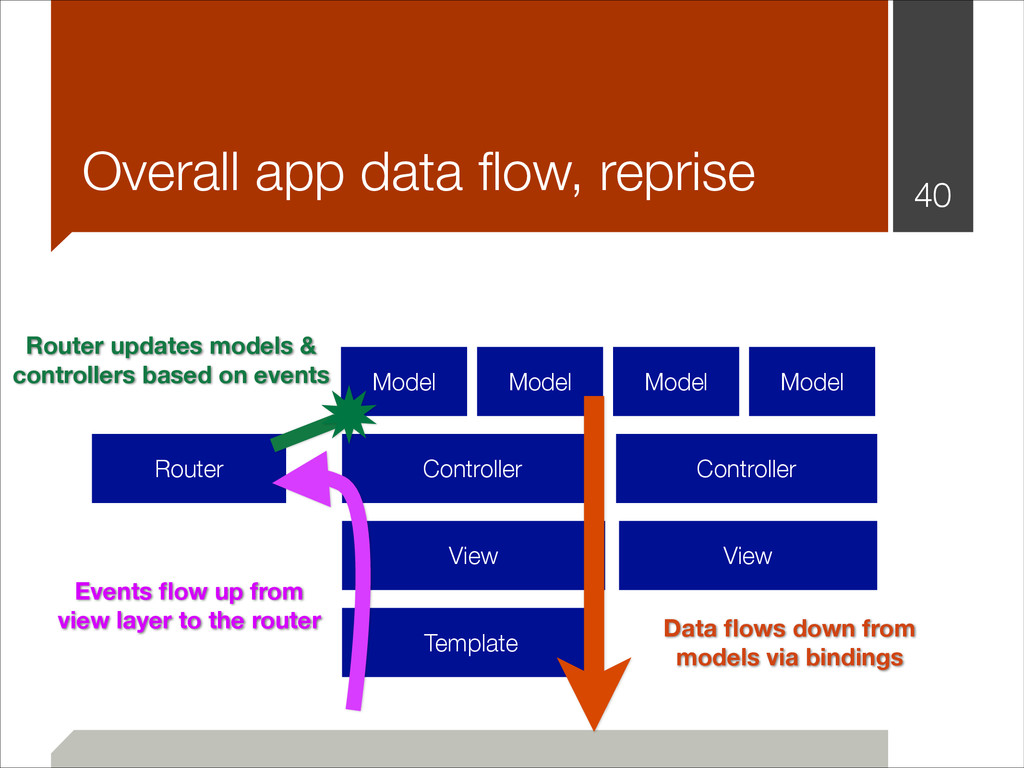 !40 Overall app data flow, reprise Router Contro...