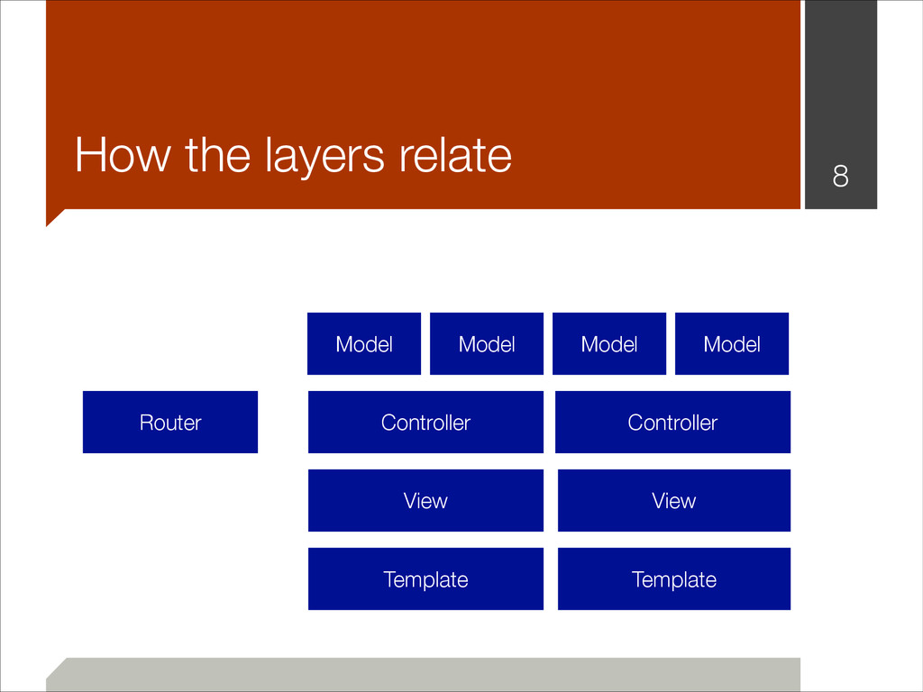 !8 How the layers relate Router Controller Cont...