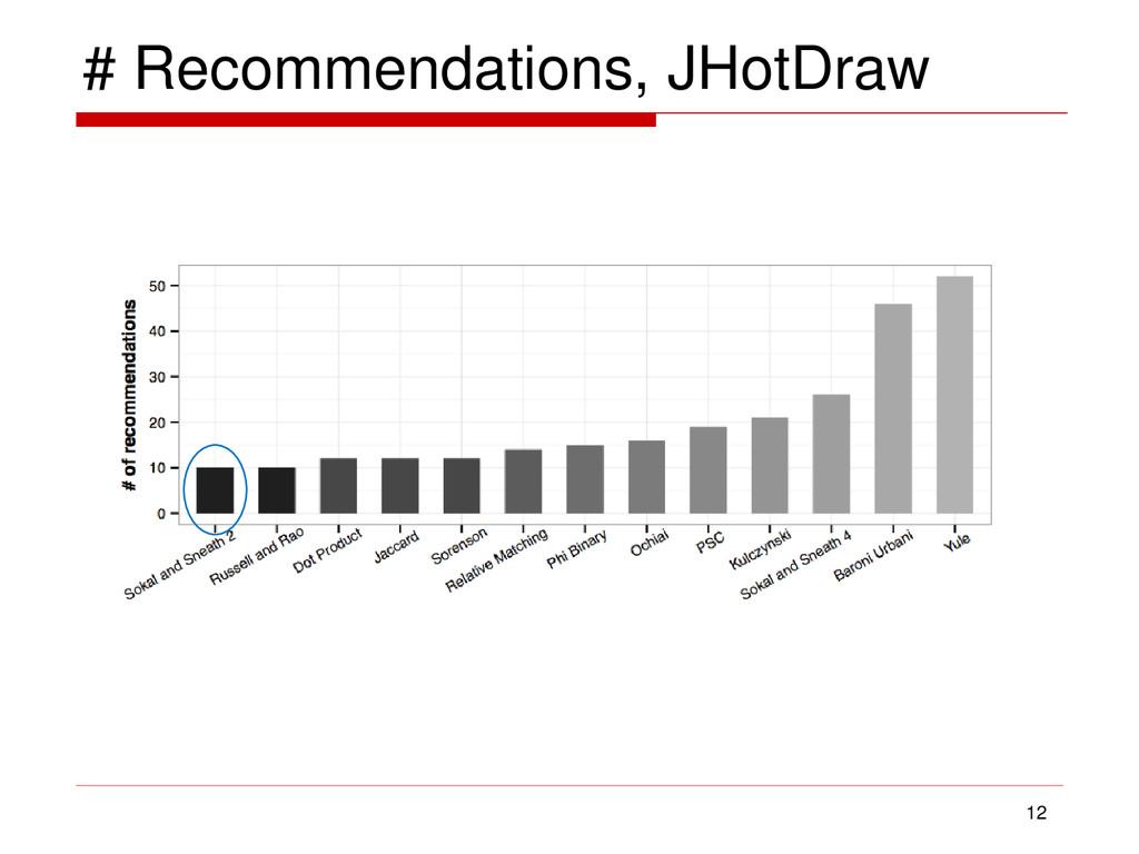 # Recommendations, JHotDraw 12