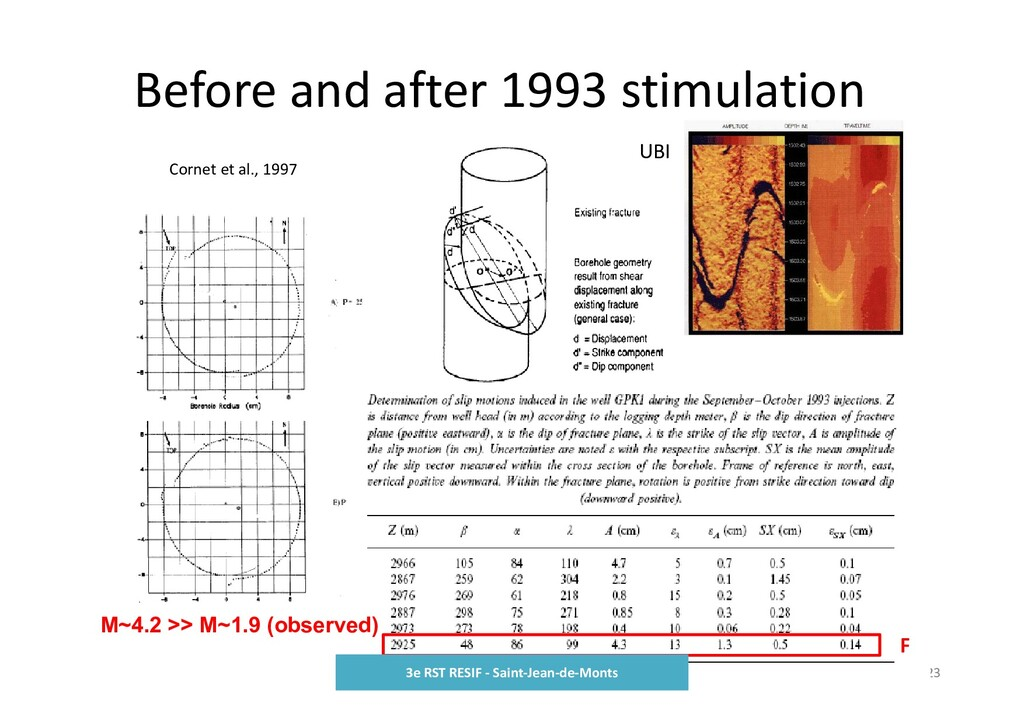 Before and after 1993 stimulation 23 F UBI Corn...