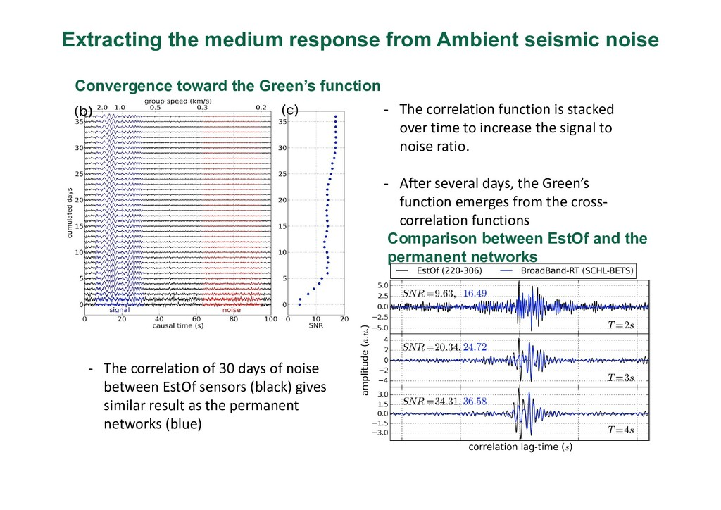 Extracting the medium response from Ambient sei...
