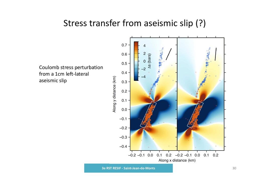 Stress transfer from aseismic slip (?) 3e RST R...