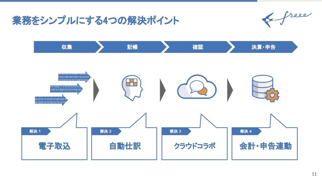 11 業務をシンプルにする4つの解決ポイント 収集 確認 記帳 電子取込 解決 1 自動仕訳 ...