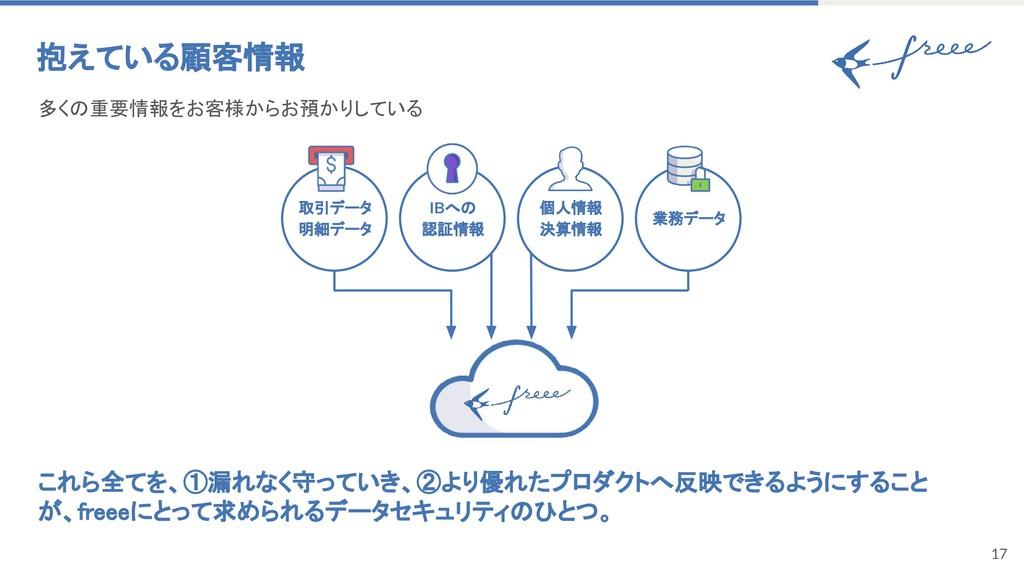 17 抱えている顧客情報 IBへの 認証情報 取引データ 明細データ 個人情報 決算情報 業務...