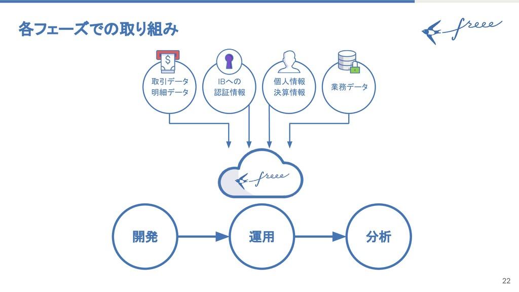 22 各フェーズでの取り組み 運用 開発 分析 IBへの 認証情報 取引データ 明細データ 個...