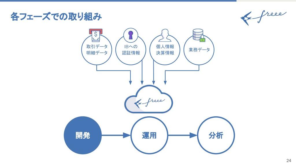 24 各フェーズでの取り組み 運用 開発 分析 IBへの 認証情報 取引データ 明細データ 個...