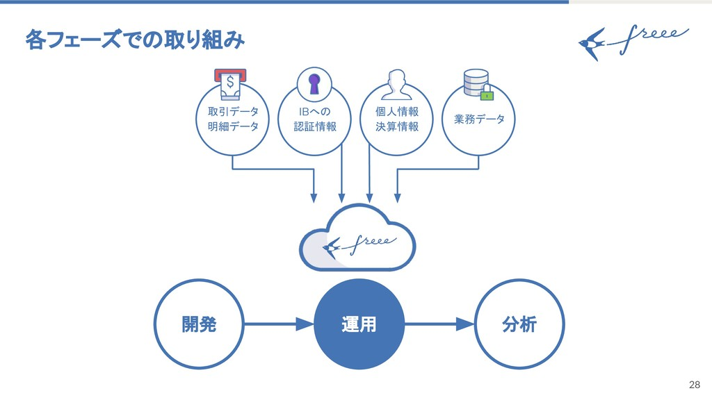 28 各フェーズでの取り組み 運用 開発 分析 IBへの 認証情報 取引データ 明細データ 個...