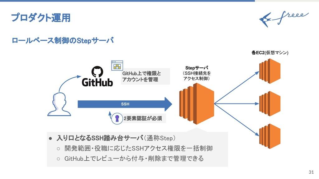 31 ロールベース制御のStepサーバ プロダクト運用 Stepサーバ (SSH接続先を アク...