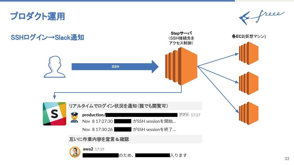 33 SSHログイン→Slack通知 プロダクト運用 Stepサーバ (SSH接続先を アクセ...