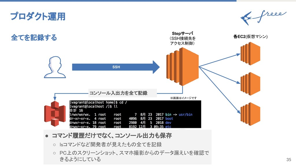 35 全てを記録する プロダクト運用 Stepサーバ (SSH接続先を アクセス制御) 各EC...