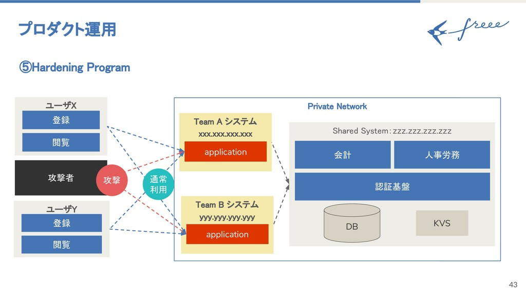 43 ⑤Hardening Program プロダクト運用 Private Network S...