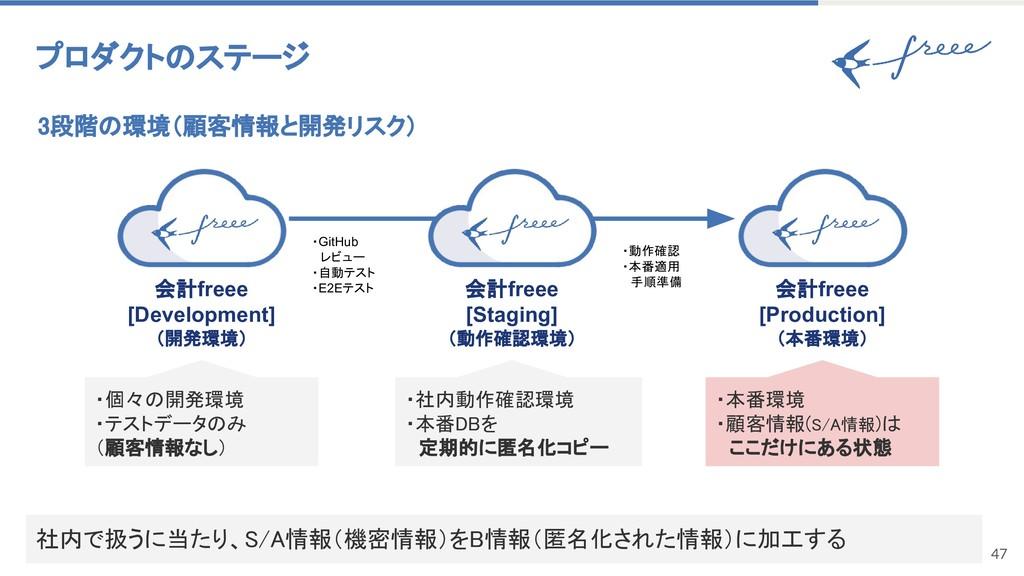 47 3段階の環境(顧客情報と開発リスク) プロダクトのステージ ・個々の開発環境 ・テストデ...