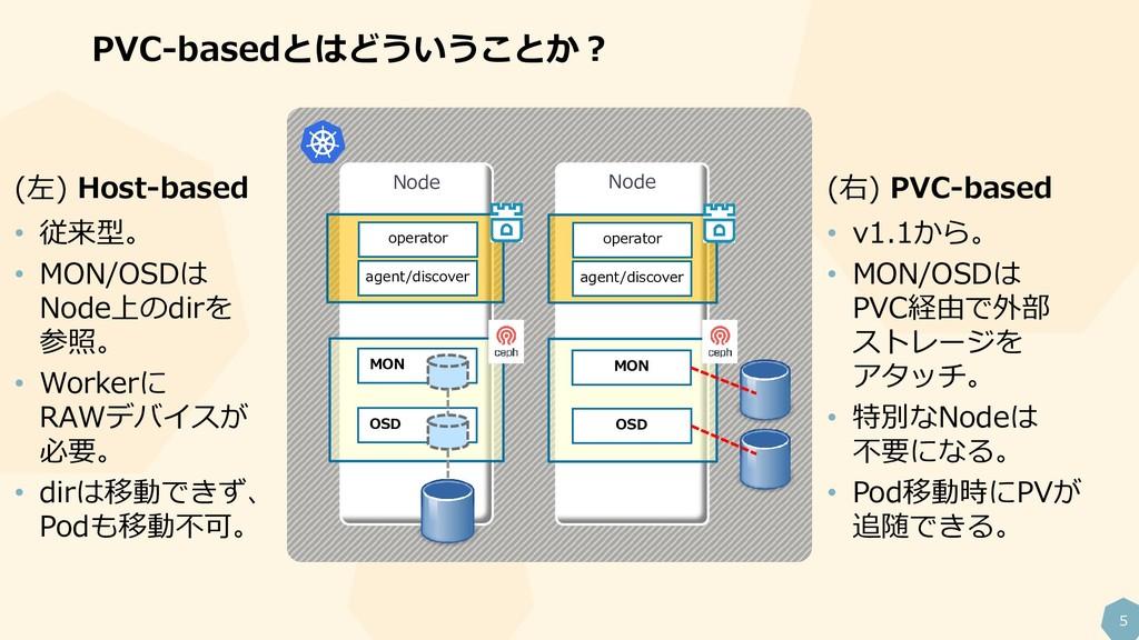 5 PVC-basedとはどういうことか? Node Node (右) PVC-based •...